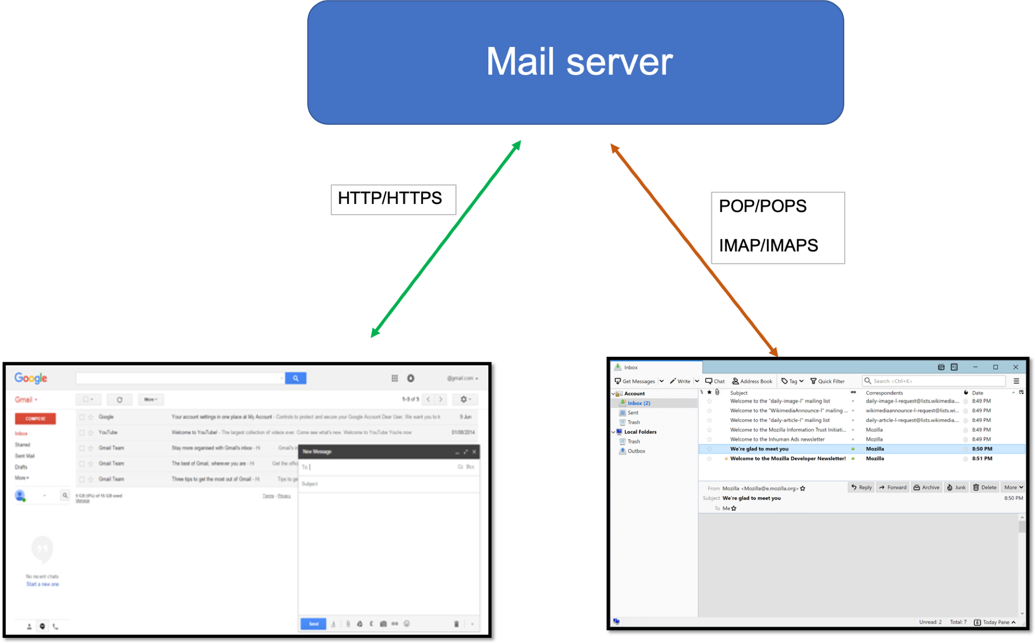 WebMail and ClientMail